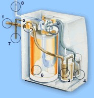 Operating principle of a reverse osmosis RO-400